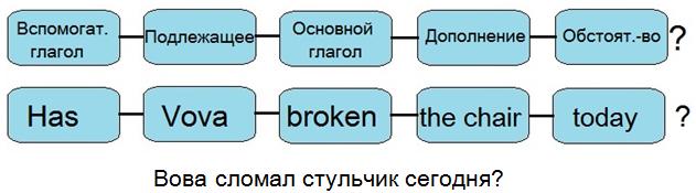 Как строить предложения на английском языке схема фото 105